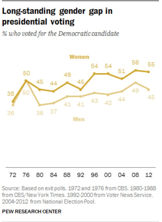 The gender gap in presidential voting A closer look Pew Research Center - Google Chrome 8172020 115724 AM.bmp.jpg