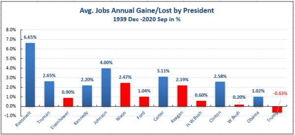 2020Election_06_3JobsByPresident%.PNG