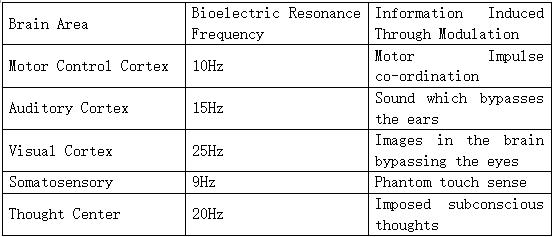 大脑五个区域的生物电共振频率表.PNG