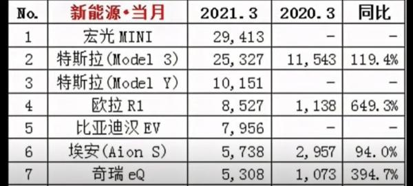 三月中国销售数据.png
