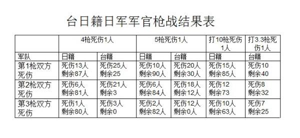 ty0904台日籍日军军官枪战结果表.jpg
