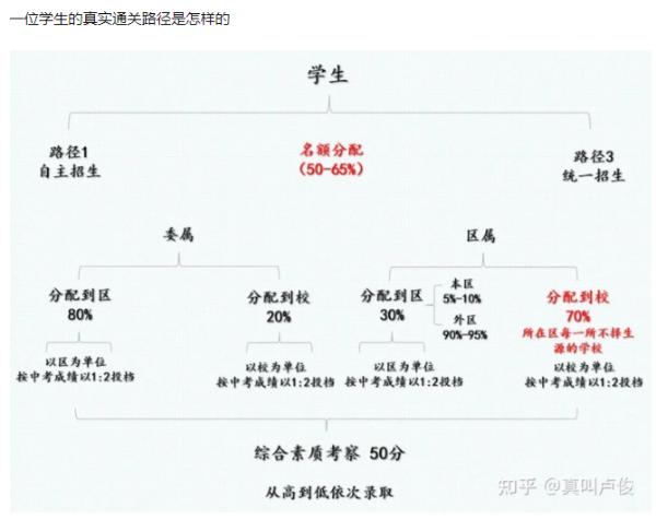 上海学生分配01.png