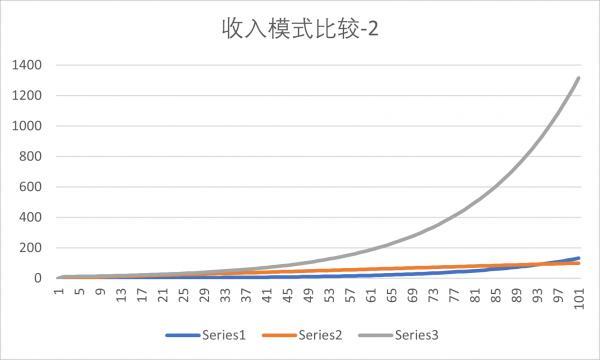收入曲线比较2.png