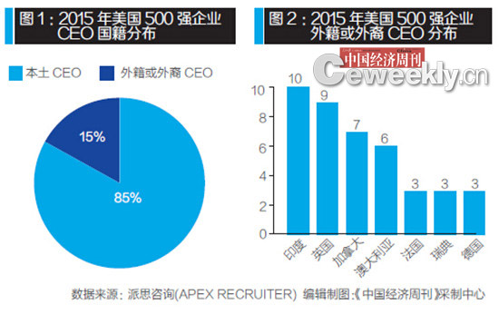 Fortune500.CEO.nationality.2015.jpg
