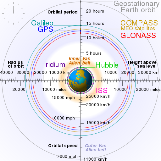 Comparison_satellite_navigation_orbits.svg.png