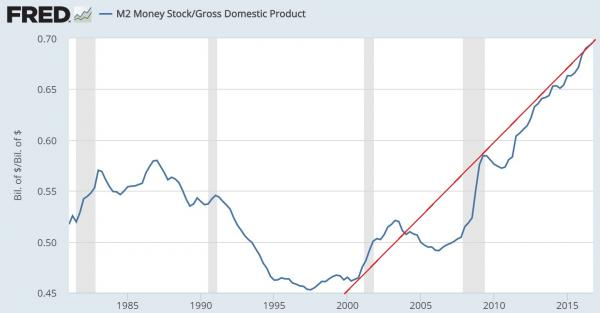 m2_gdp_ratio.jpg