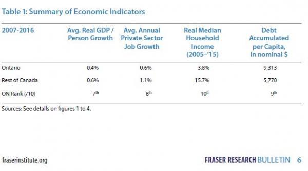 OntarioEconomicIndicators.JPG