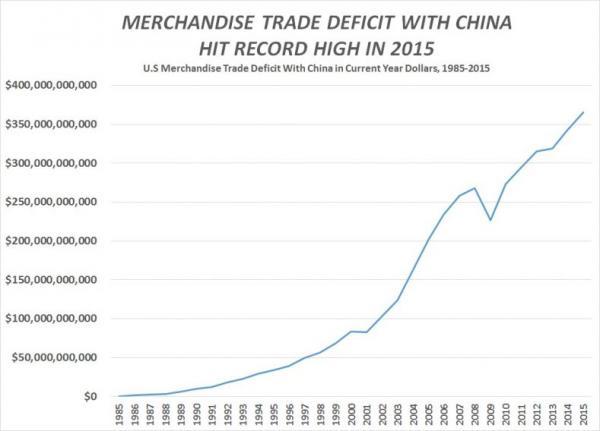china_trade_deficit-current_dollars.jpg