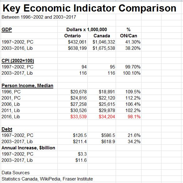OntarioKeyEconomicIndicatorsComparison[1].JPG