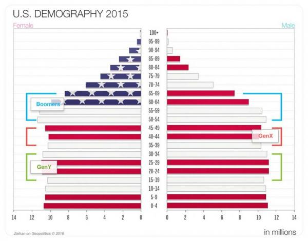 5.2-US-Demography-2015-1024x803.jpg