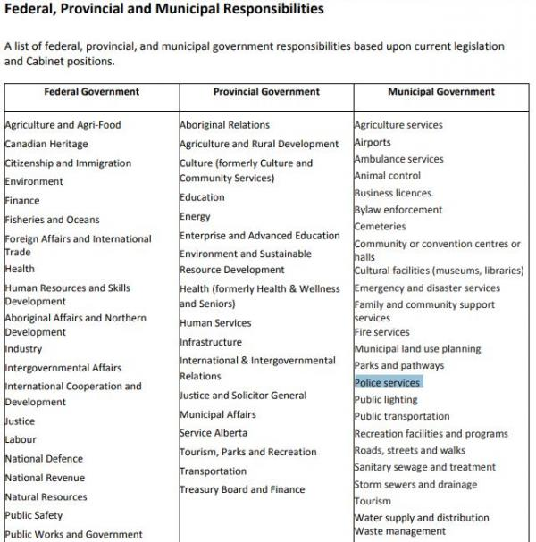 Federal_ProvincialAndMunicipalResponsibilities.JPG