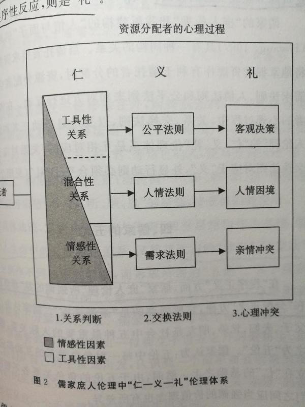 人情儒家体系.jpg