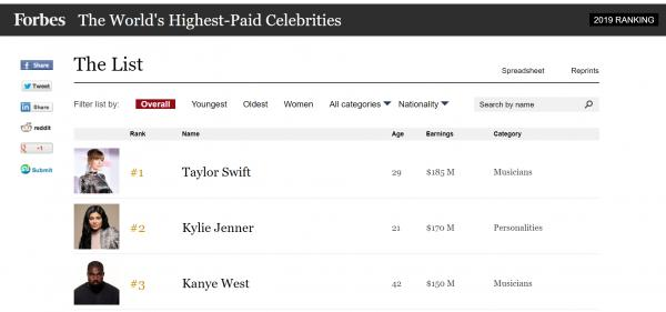 Highest paid enternainers 2019 1.png