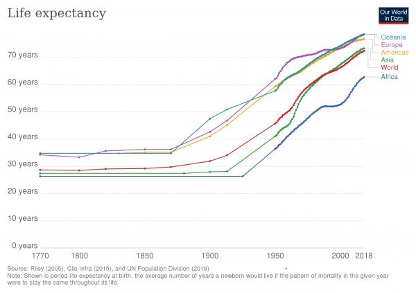 Life_expectancy_by_world_region,_from_1770_to_2018.jpg