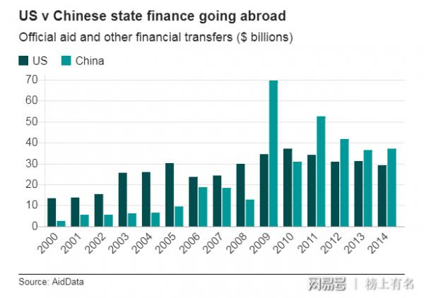 china USA aid.png