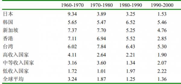 四小龙GDP.PNG